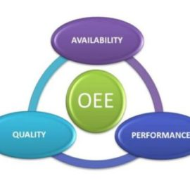 Why is OEE a popular manufacturing operations KPI